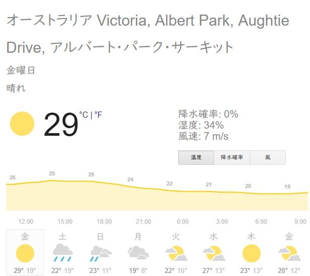 メルボルンの天気