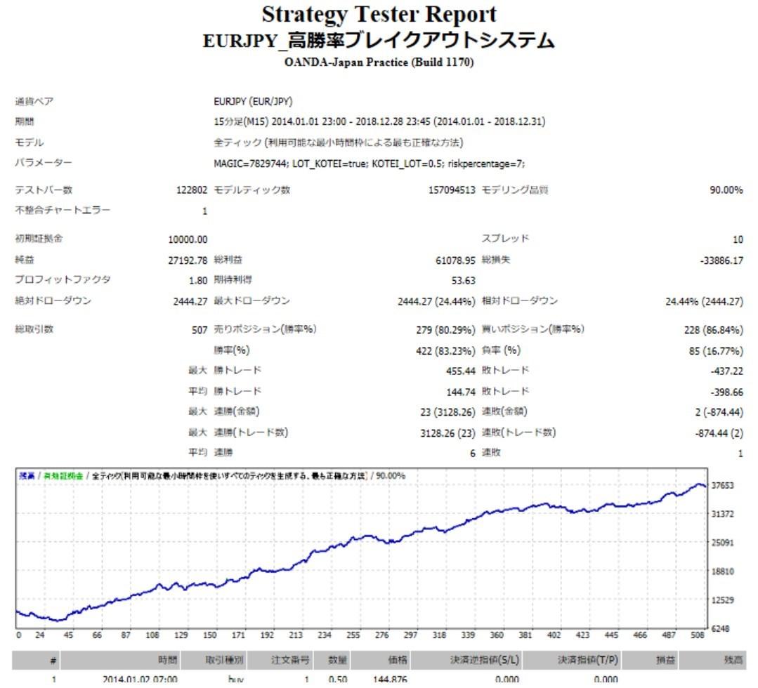 EURJPY_高勝率ブレイクアウトシステムバックテスト結果