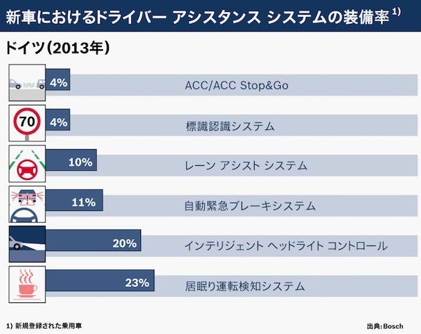 新車におけるドライバーアシスタンスシステムの装備率